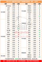 国内豆粕市场市场整体企稳