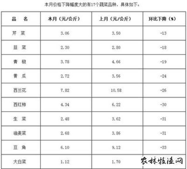 晋城绿欣市场:一周蔬菜价格行情分析