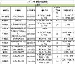 这些农药化合物专利2019年到期