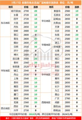 国内豆粕市场滞涨企稳 现货价格基本维持高位稳定运行
