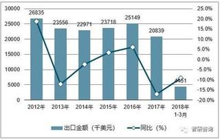 2021年近期花生价格走势预测