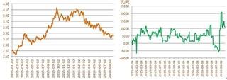 南美大豆市场:雷亚尔汇率上涨,巴西大豆价格下跌