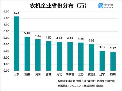 """""""三夏""""农忙季来了!前4月我国农机相关企业注册量同比增长8%"""