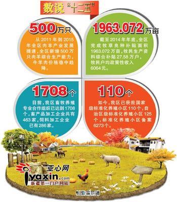 新疆已颁布实施畜牧业地方标准343项