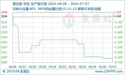 7月15日复合肥市场主流报价